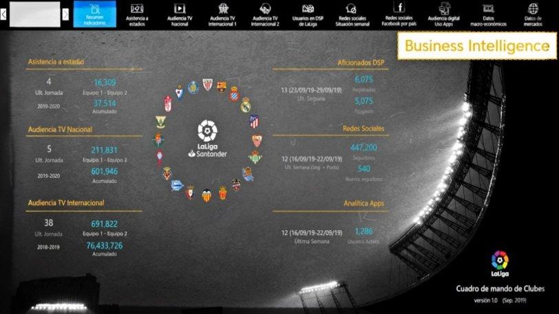 Η LaLiga αναλύει επιστημονικά τα data της• η Superleague δεν έχει facebook